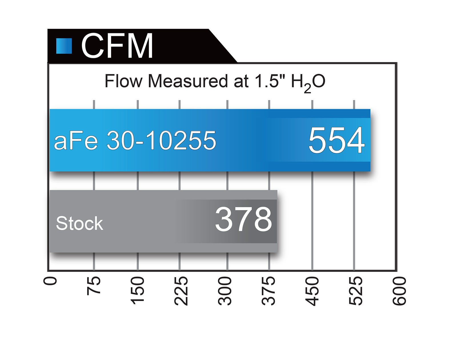 2015 2016 Ford Mustang S550 Performance Products Afe Power 2001 Fuel Filter Diagram An Integrated Urethane Bump Seal Insures A Tight No Leak Over The Life Of Flow Chart