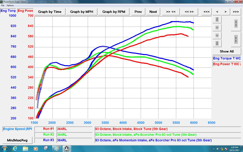 Afe News Power 2003 Mazda Tribute Engine Diagram Intake Scorcher Pro Corv